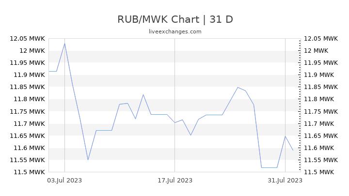 RUB/MWK Chart