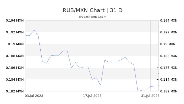 RUB/MXN Chart