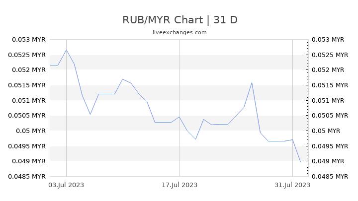 RUB/MYR Chart