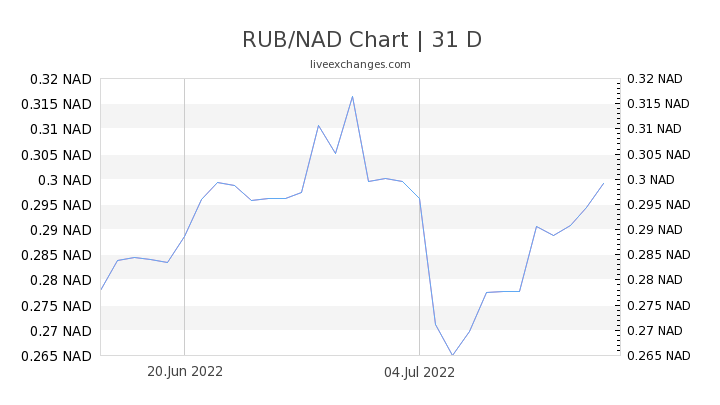 RUB/NAD Chart