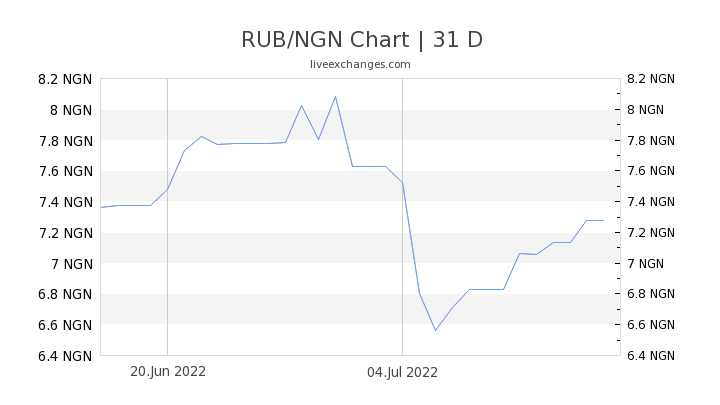 RUB/NGN Chart