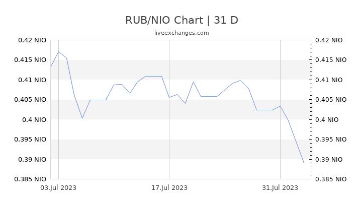 RUB/NIO Chart
