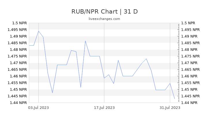 RUB/NPR Chart