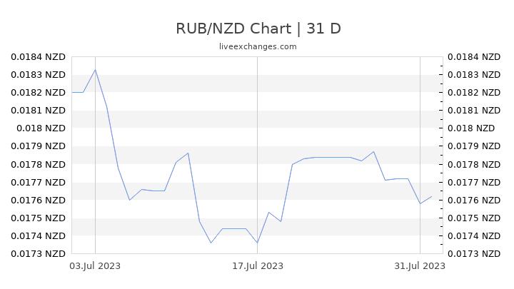 RUB/NZD Chart