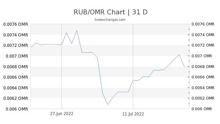 RUB/OMR Chart