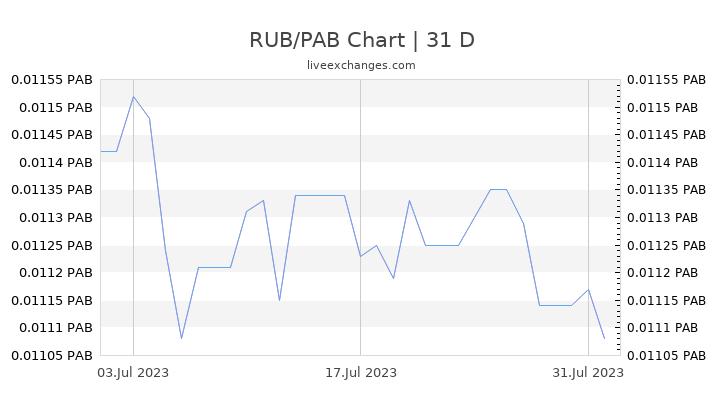 RUB/PAB Chart