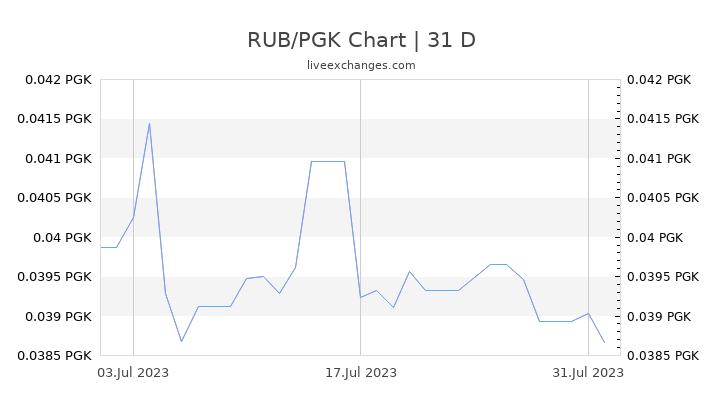 RUB/PGK Chart
