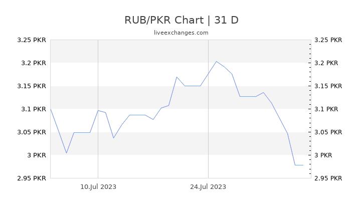 RUB/PKR Chart