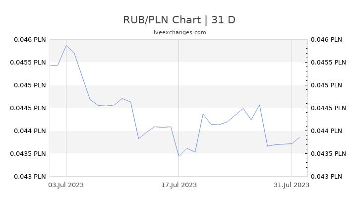 RUB/PLN Chart