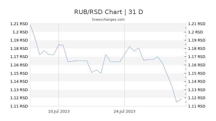 RUB/RSD Chart