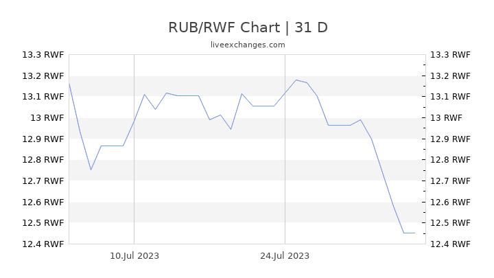 RUB/RWF Chart