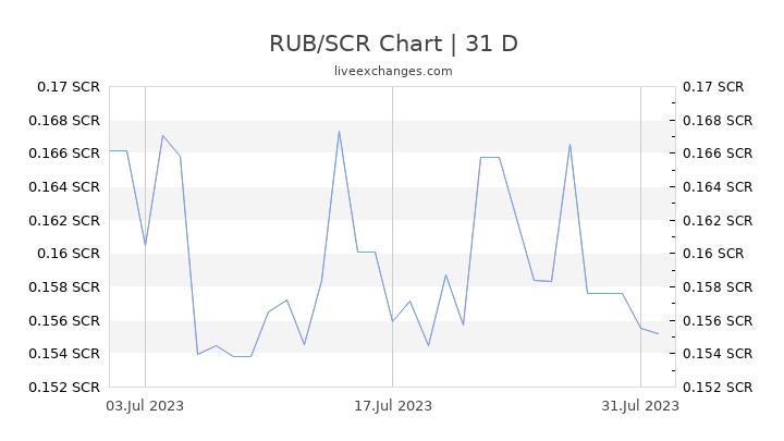 RUB/SCR Chart