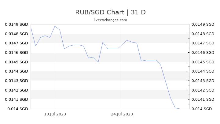 RUB/SGD Chart
