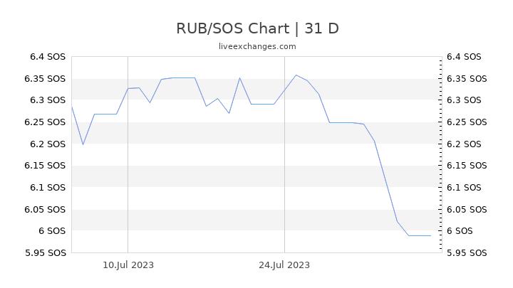 RUB/SOS Chart