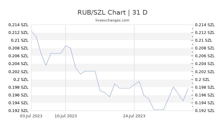 RUB/SZL Chart