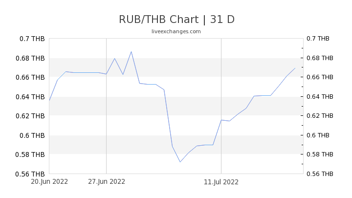 RUB/THB Chart