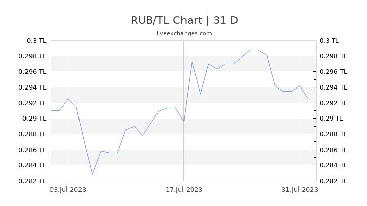RUB/TL Chart