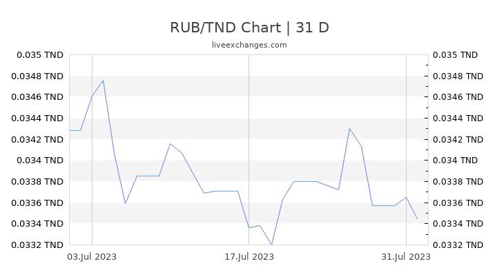 RUB/TND Chart