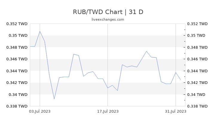 RUB/TWD Chart