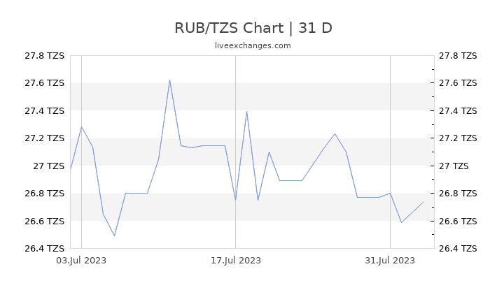 RUB/TZS Chart