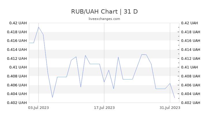RUB/UAH Chart