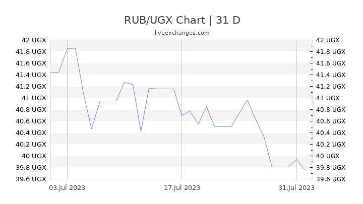 RUB/UGX Chart