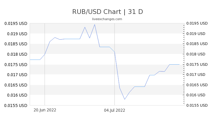 1 Rub To Usd Exchange Rate Russian