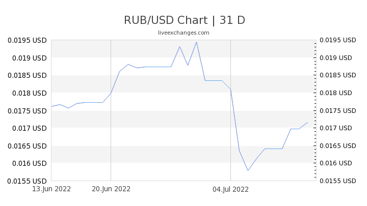 RUB/USD Chart