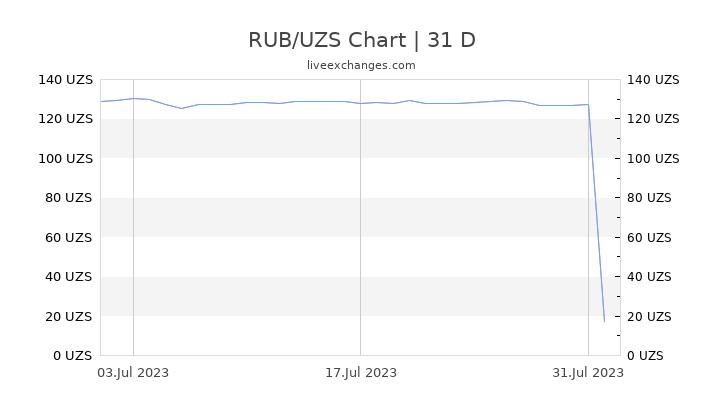 RUB/UZS Chart