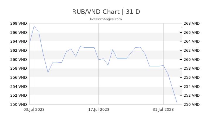 RUB/VND Chart