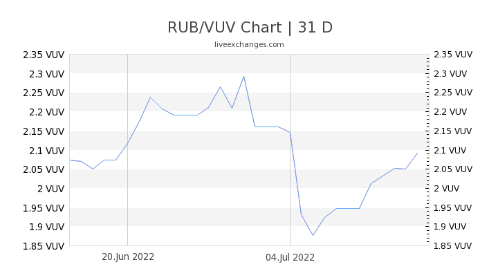 RUB/VUV Chart