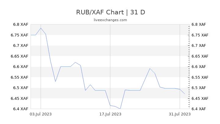 RUB/XAF Chart