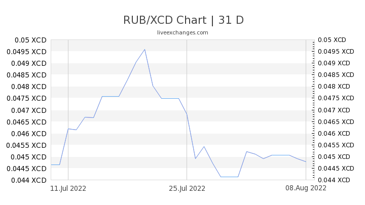 1 Rub To Xcd Exchange Rate Russian