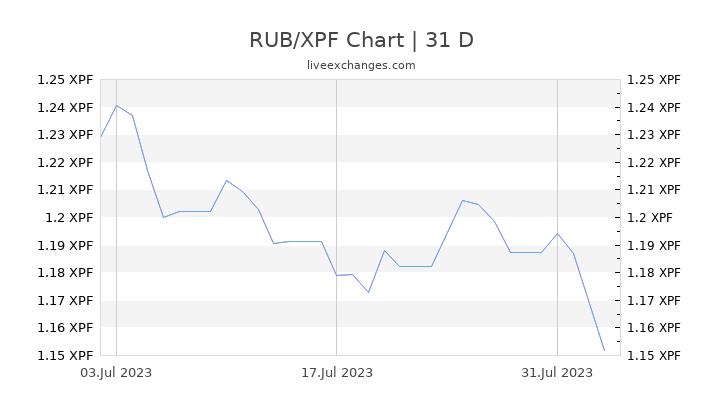 RUB/XPF Chart