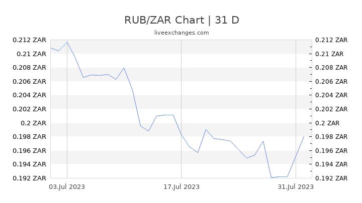 RUB/ZAR Chart