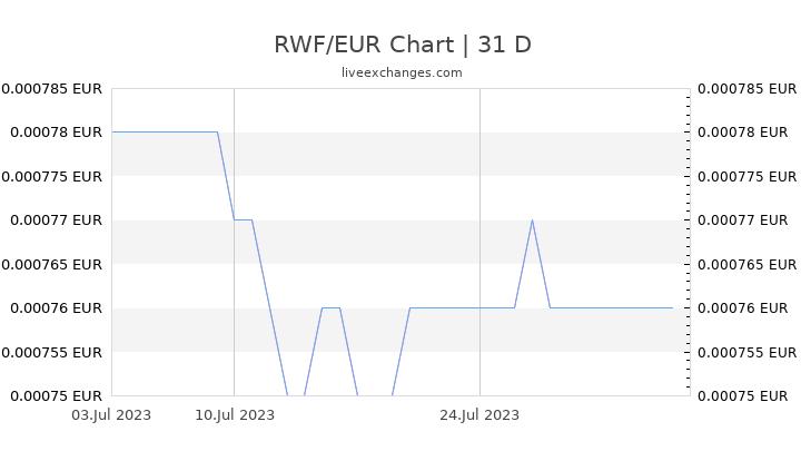 RWF/EUR Chart
