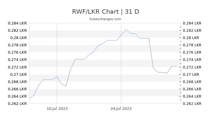 Rwandan Franc To Sri Lankan Ru