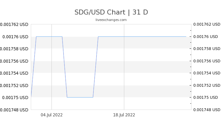 1000 Sdg To Usd Exchange Rate Live 17