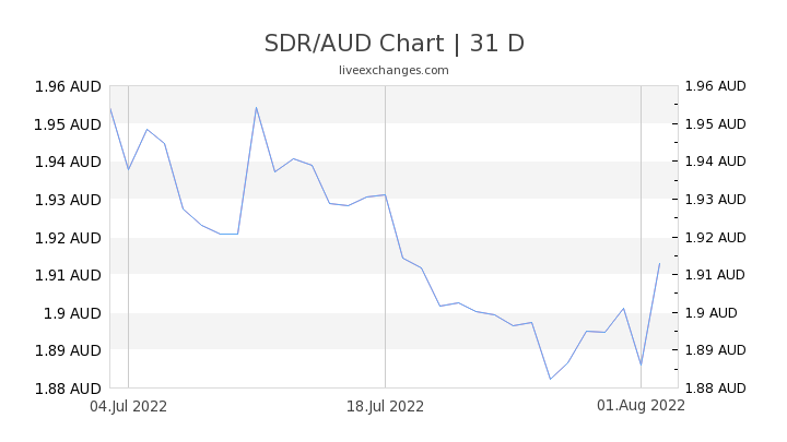 SDR/AUD Chart