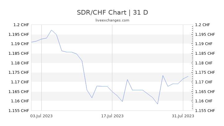 SDR/CHF Chart