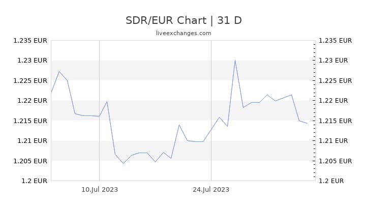 SDR/EUR Chart