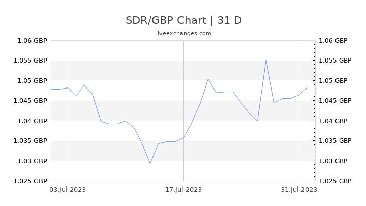 SDR/GBP Chart