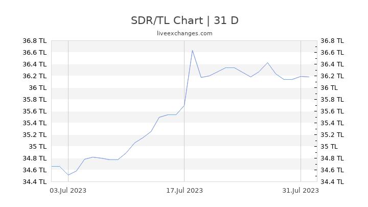 SDR/TL Chart