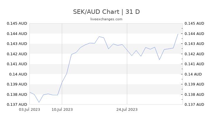 SEK/AUD Chart