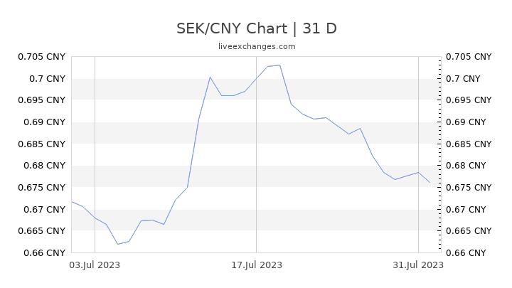 SEK/CNY Chart
