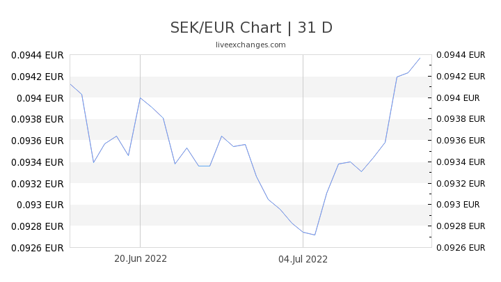 SEK/EUR Chart
