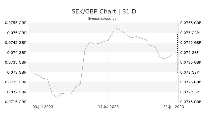 SEK/GBP Chart