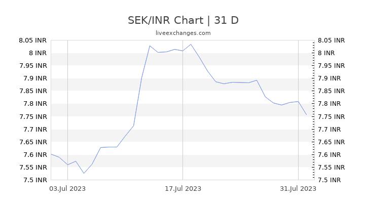 SEK/INR Chart