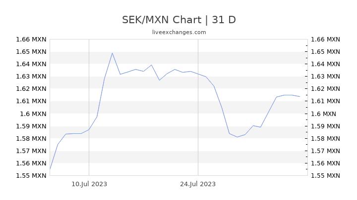 SEK/MXN Chart