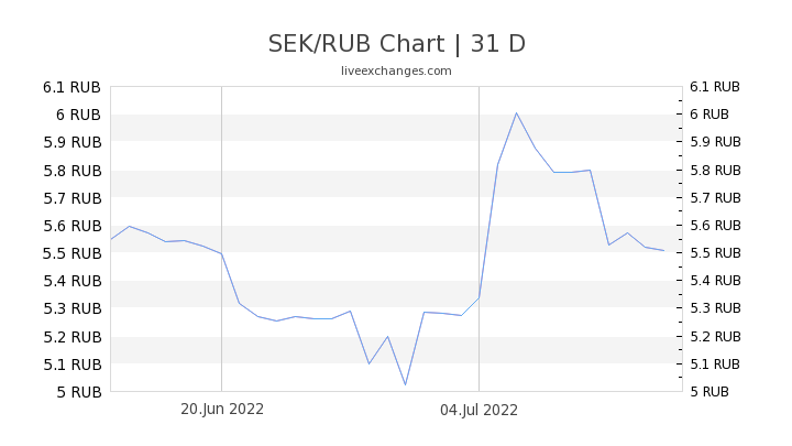 SEK/RUB Chart